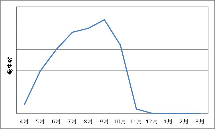 トンボの季節消長(イメージ)