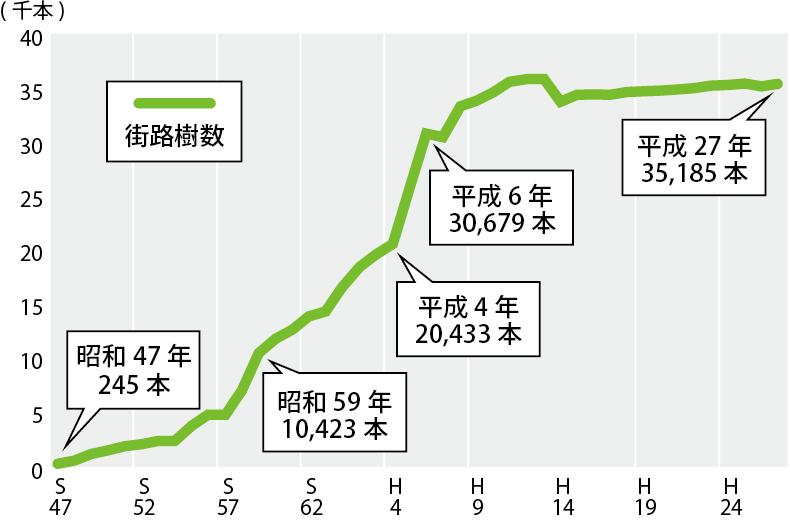 江戸川区の街路樹数(昭和47年から平成27年)